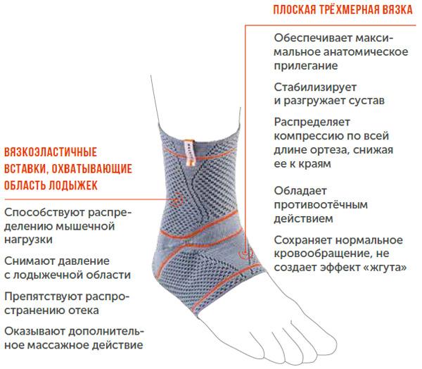 Бандаж на голеностопный сустав DAN-101